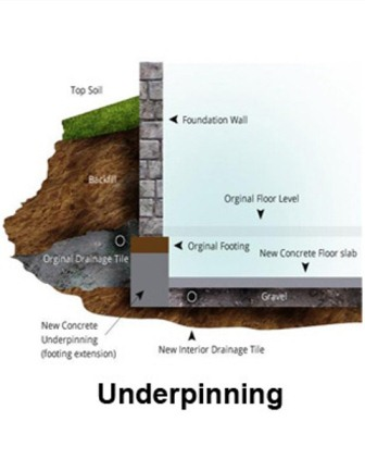 Blog pour concrete learn the different methods of underpinning a basement solutioingenieria Images